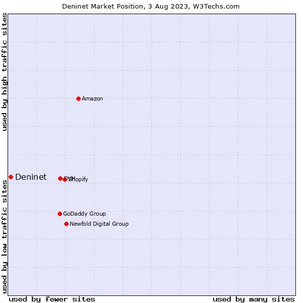 Market position of Deninet