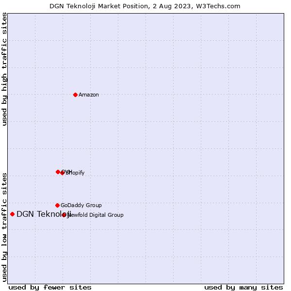 Market position of DGN Teknoloji