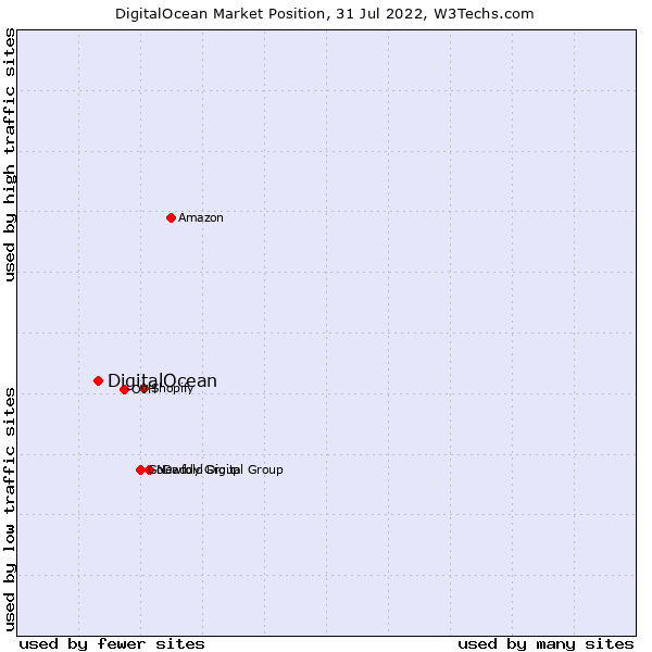 Market position of DigitalOcean