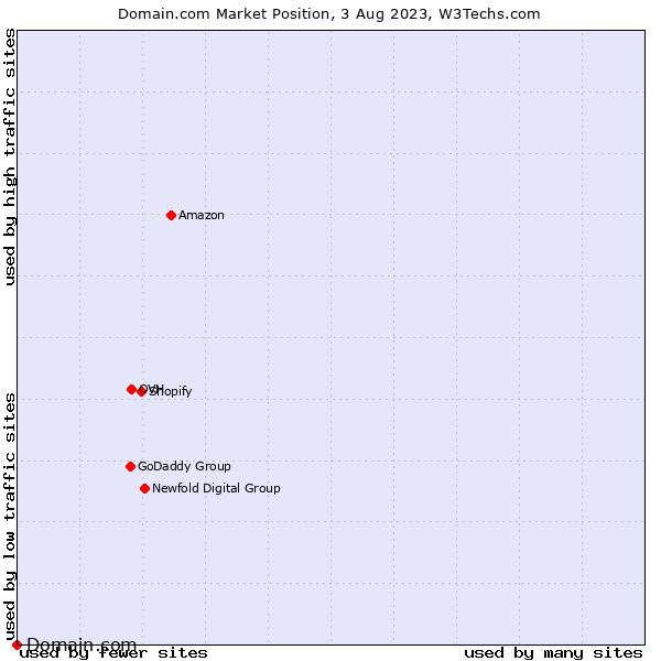 Market position of Domain.com