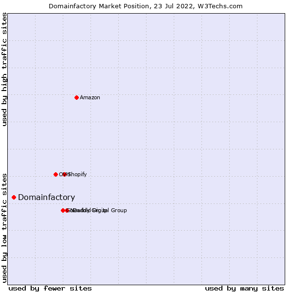 Market position of Domainfactory