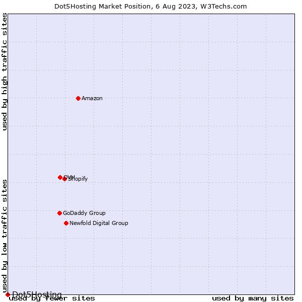 Market position of Dot5Hosting