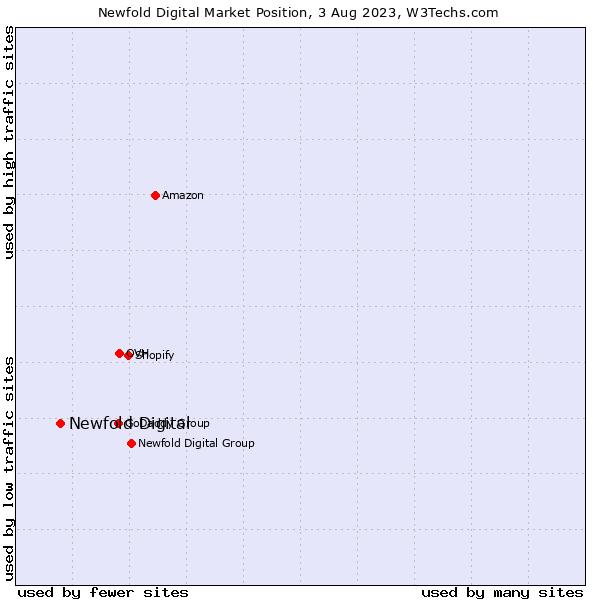 Market position of Endurance