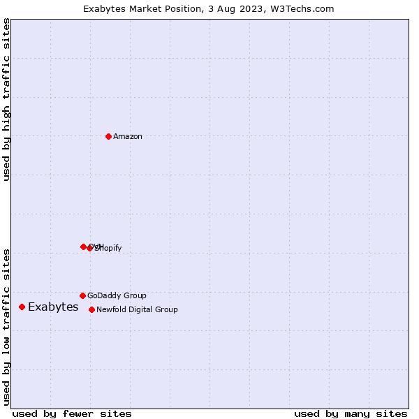 Market position of Exabytes
