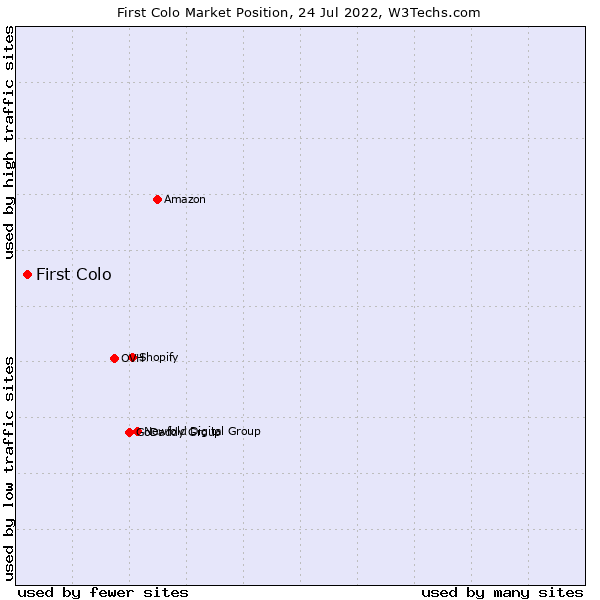Market position of First Colo