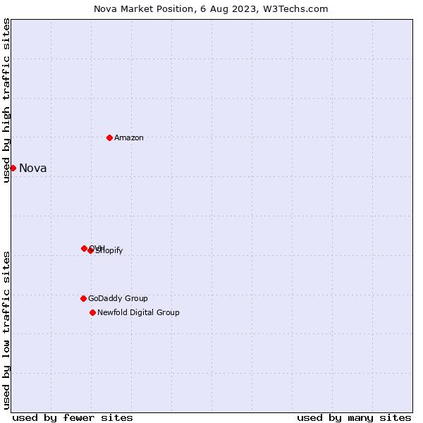 Market position of Forthnet