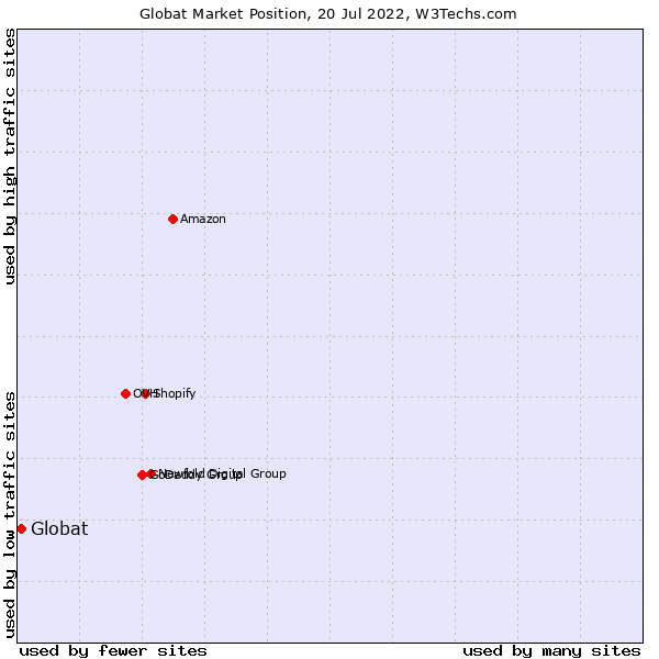 Market position of Globat