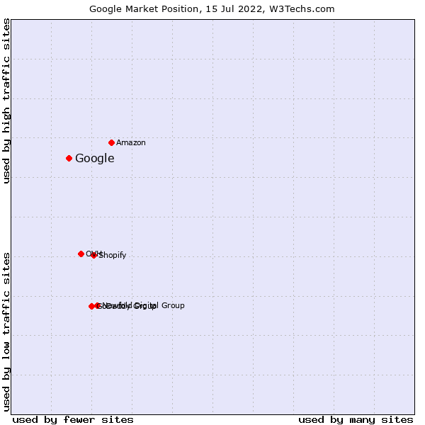 Market position of Google