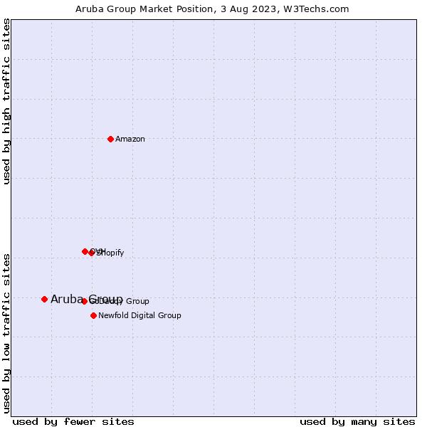 Market position of Aruba Group
