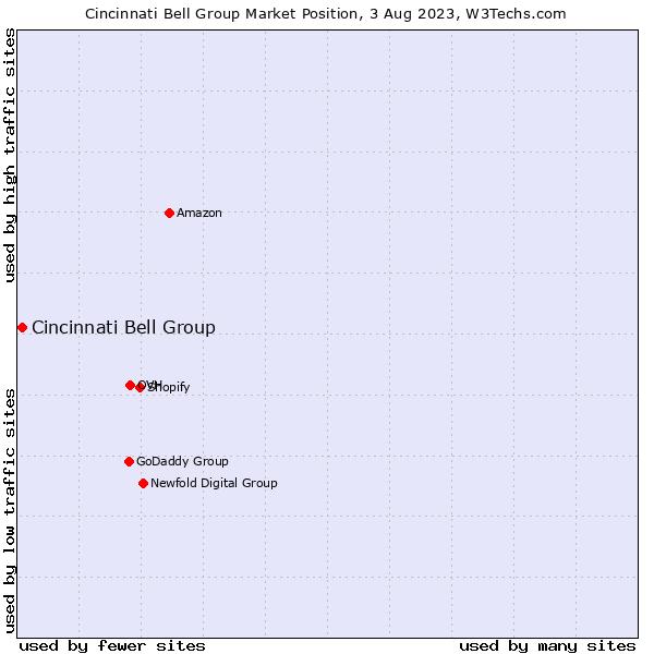 Market position of Cincinnati Bell Group