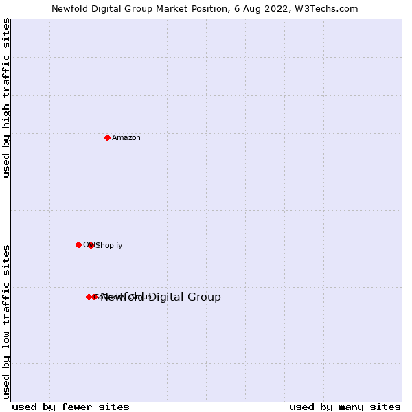 Market position of Endurance Group
