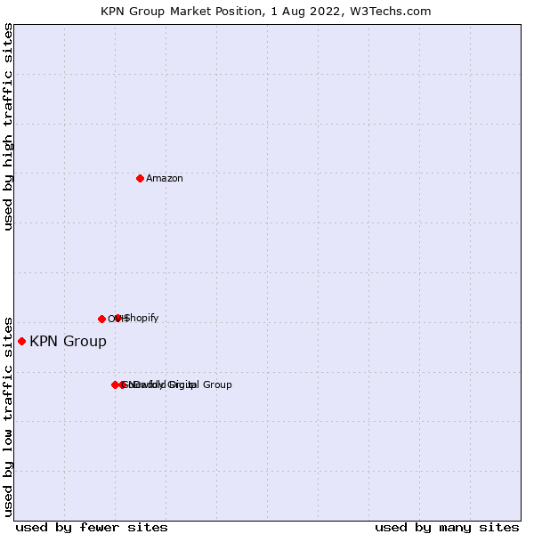 Market position of KPN Group