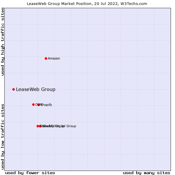 Market position of LeaseWeb Group