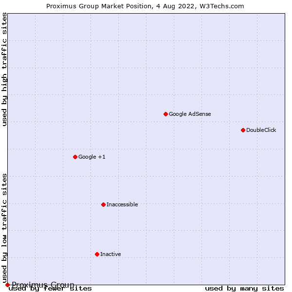 Market position of Proximus Group