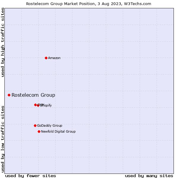 Market position of Rostelecom Group