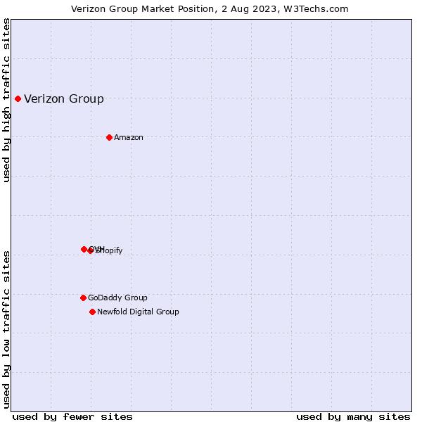 Market position of Verizon Group