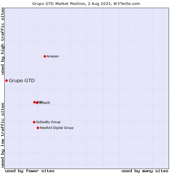 Market position of Grupo GTD