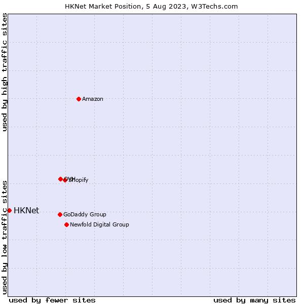 Market position of HKNet