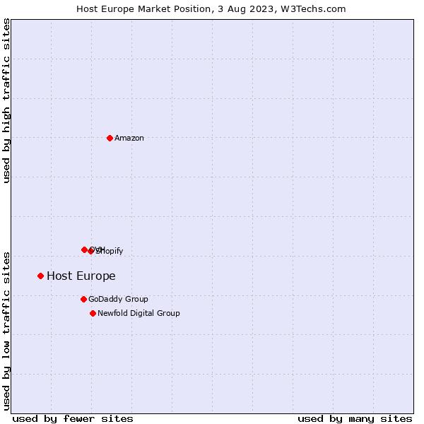 Market position of Host Europe