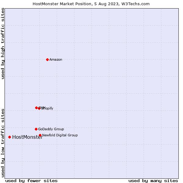 Market position of HostMonster