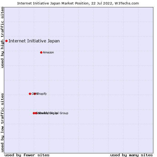 Market position of Internet Initiative Japan