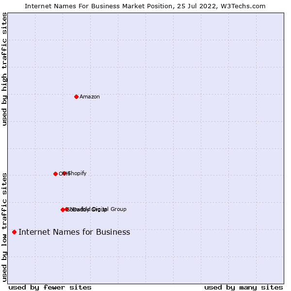 Market position of Internet Names for Business