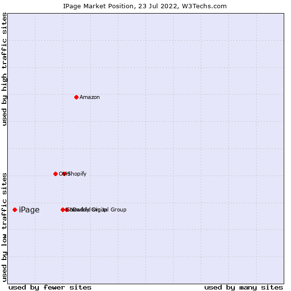 Market position of iPage