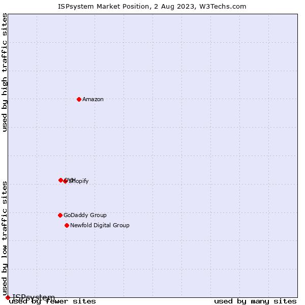 Market position of ISPsystem