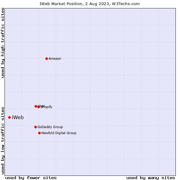 Market position of iWeb