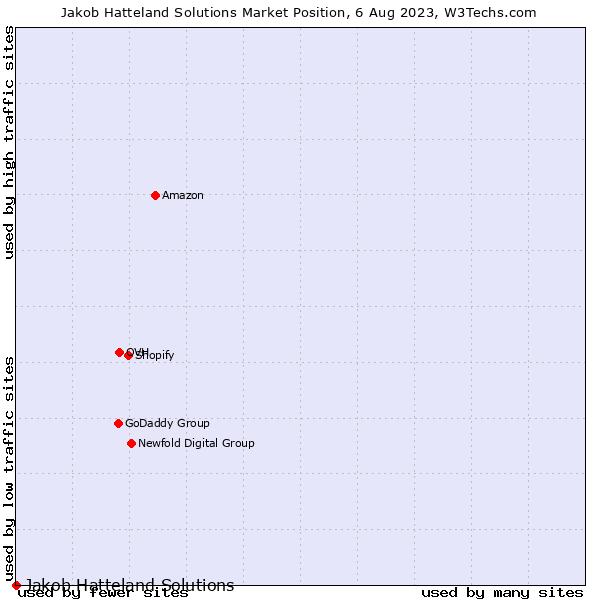 Market position of Jakob Hatteland Solutions