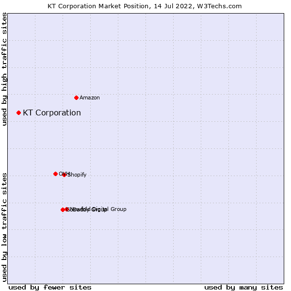 Market position of KT Corporation