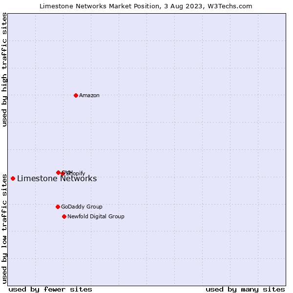 Market position of Limestone Networks