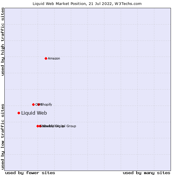Market position of Liquid Web