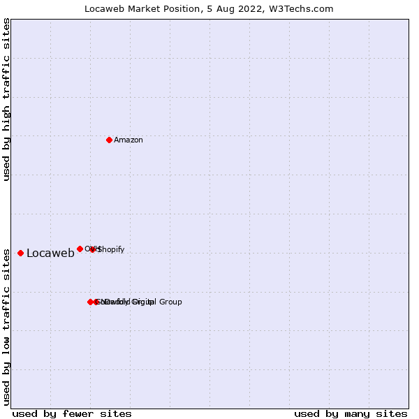 Market position of Locaweb