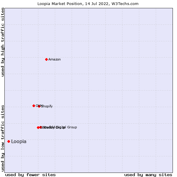 Market position of Loopia