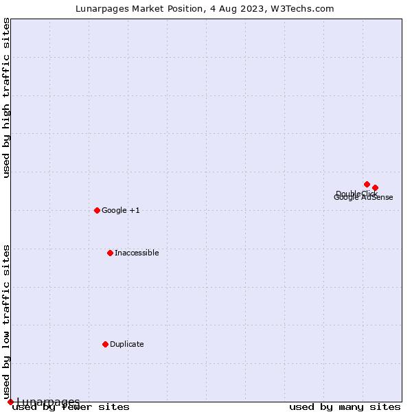 Market position of Lunarpages
