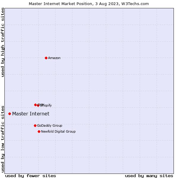 Market position of Master Internet