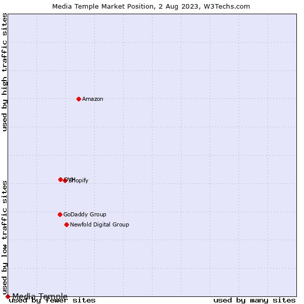 Market position of Media Temple