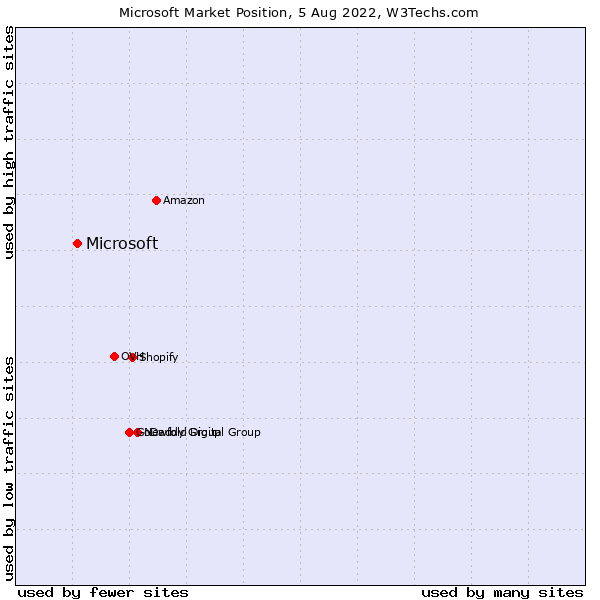 Market position of Microsoft