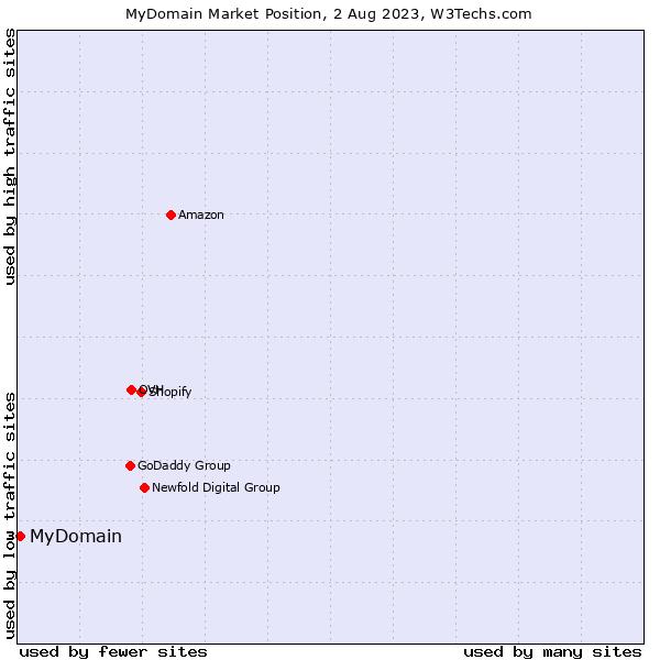 Market position of MyDomain