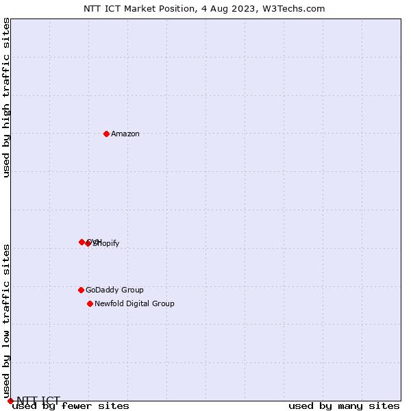 Market position of NTT ICT