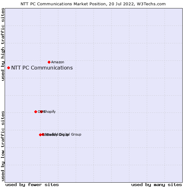 Market position of NTT PC Communications