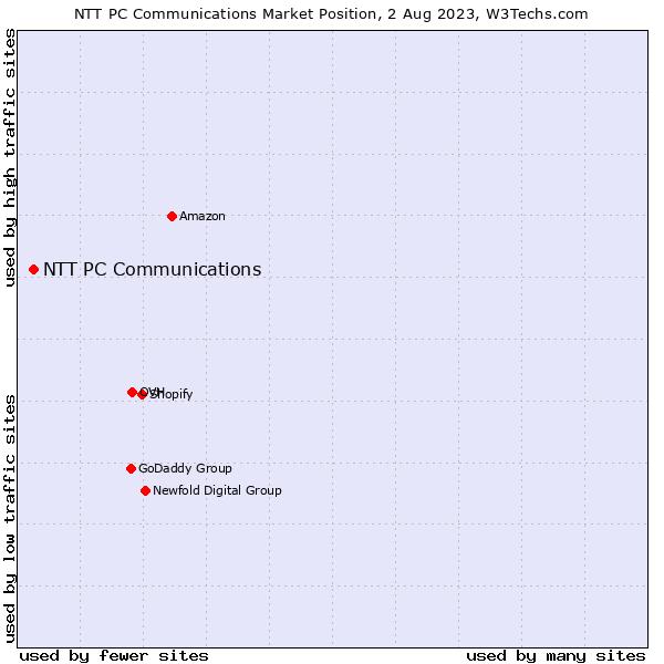 Market position of NTT PC Communications