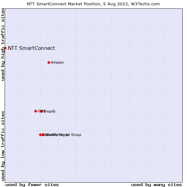 Market position of NTT SmartConnect
