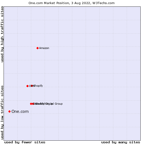 Market position of One.com