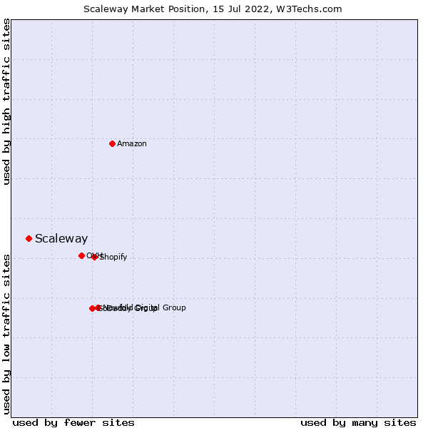 Market position of Online.net