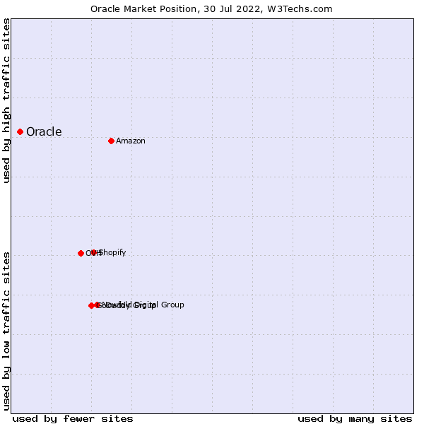 Market position of Oracle