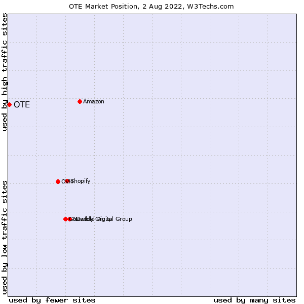 Market position of OTE
