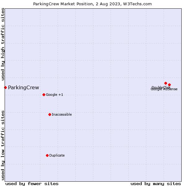 Market position of ParkingCrew