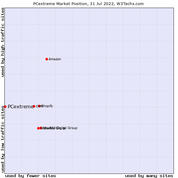 Market position of PCextreme